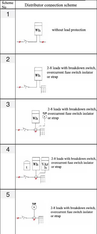 Scheme of RST switch-boards connection according to PNE 357149