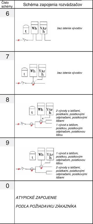 Základné schéma zapojenia rozvádzačov RST podľa normy PNE 357149